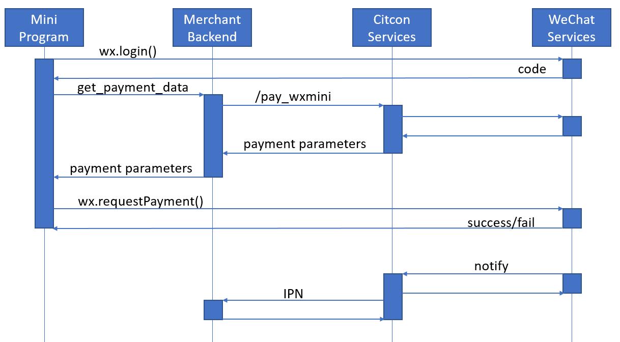Citcon API Documentation